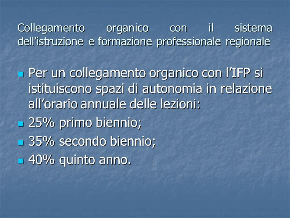 Collegamento organico con il sistema dellistruzione e formazione professionale regionale Per un collegamento organico con lIFP si istituiscono spazi d