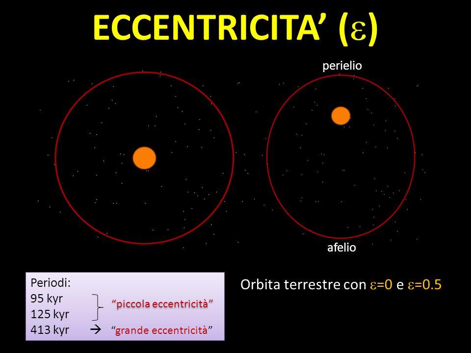ECCENTRICITA ( ) Periodi: 95 kyr 125 kyr 413 kyrgrande eccentricità Periodi: 95 kyr 125 kyr 413 kyrgrande eccentricità piccola eccentricità Orbita ter