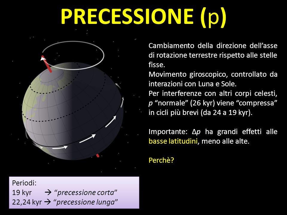 PRECESSIONE (p) Periodi: 19 kyr precessione corta 22,24 kyr precessione lunga Periodi: 19 kyr precessione corta 22,24 kyr precessione lunga Cambiament