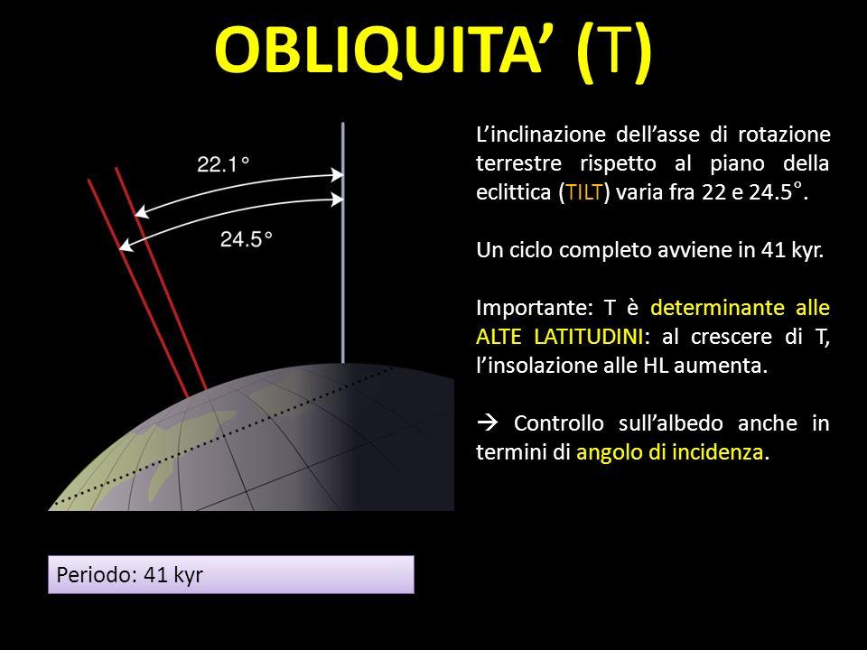 OBLIQUITA (T) Periodo: 41 kyr Linclinazione dellasse di rotazione terrestre rispetto al piano della eclittica (TILT) varia fra 22 e 24.5°. Un ciclo co
