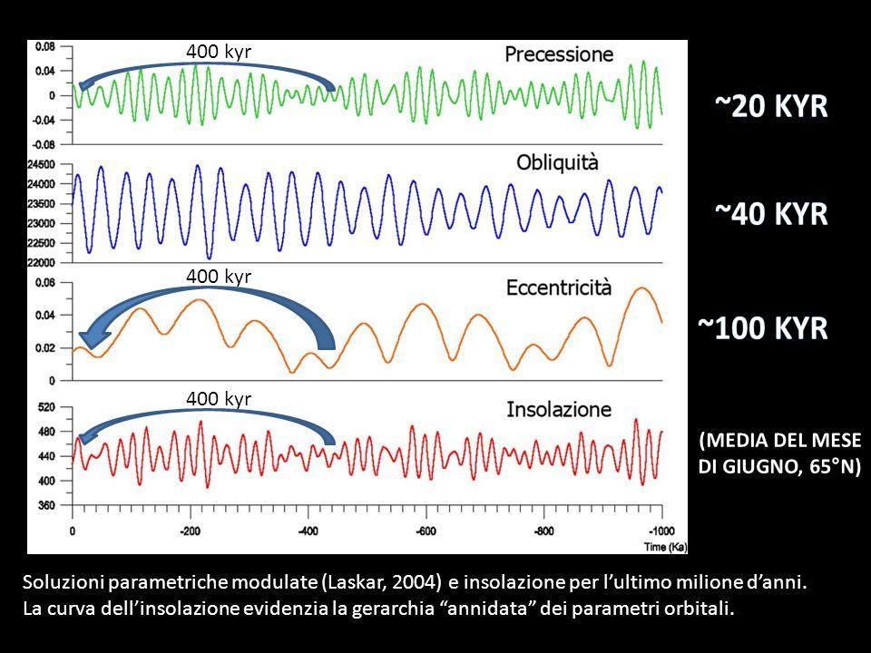 Soluzioni parametriche modulate (Laskar, 2004) e insolazione per lultimo milione danni. La curva dellinsolazione evidenzia la gerarchia annidata dei p