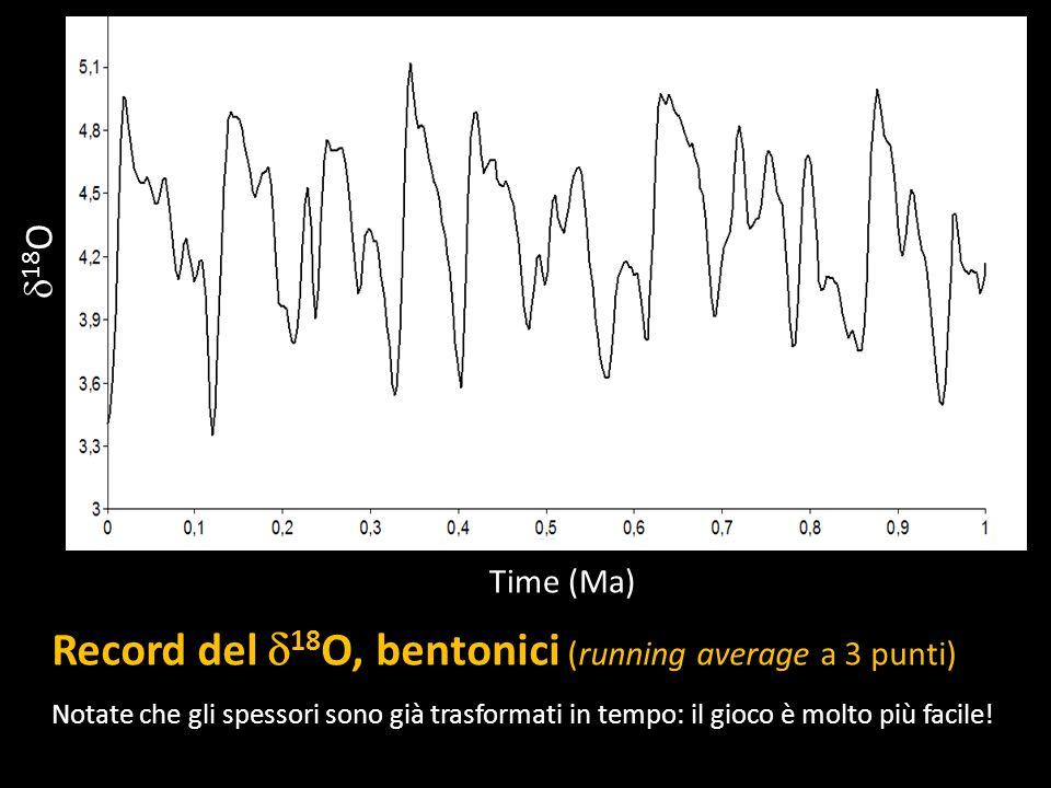 18 O Time (Ma) Record del 18 O, bentonici (running average a 3 punti) Notate che gli spessori sono già trasformati in tempo: il gioco è molto più faci