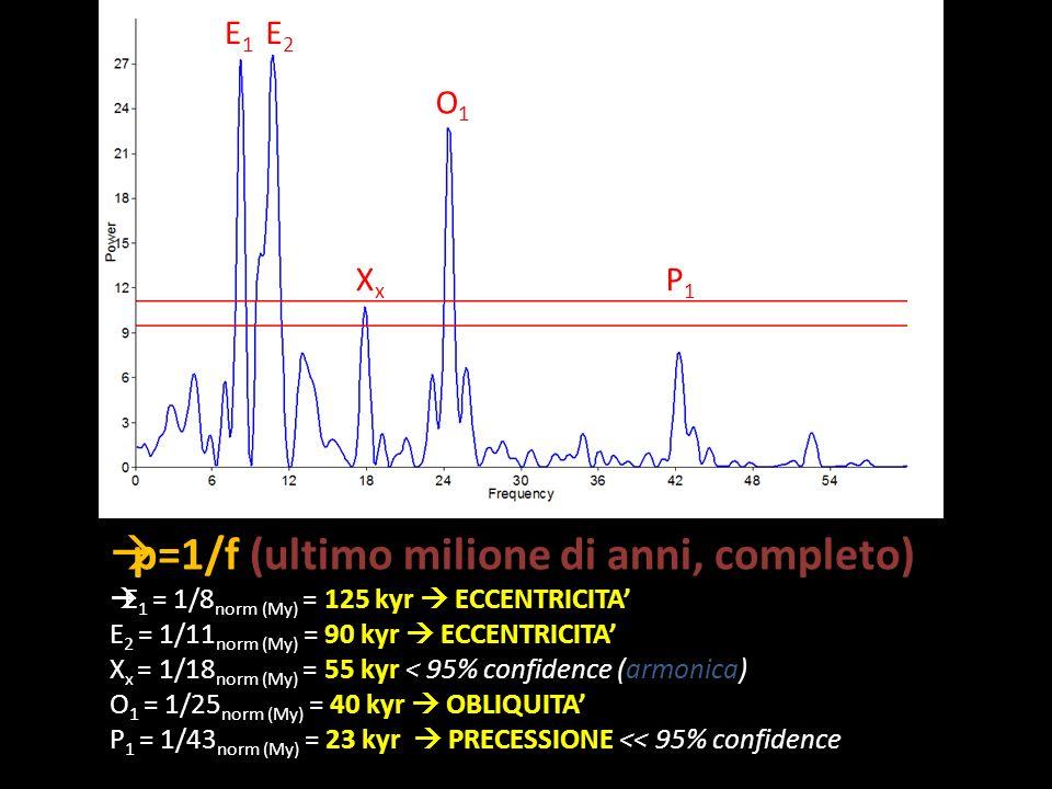 p=1/f (ultimo milione di anni, completo) E 1 = 1/8 norm (My) = 125 kyr ECCENTRICITA E 2 = 1/11 norm (My) = 90 kyr ECCENTRICITA X x = 1/18 norm (My) =