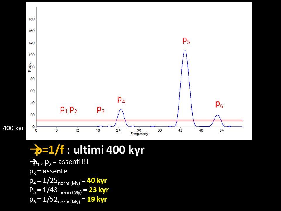 p=1/f : ultimi 400 kyr p 1, p 2 = assenti!!! p 3 = assente p 4 = 1/25 norm (My) = 40 kyr P 5 = 1/43 norm (My) = 23 kyr p 6 = 1/52 norm (My) = 19 kyr p