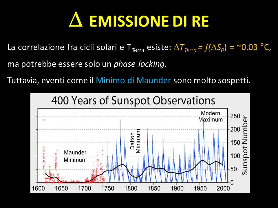 EMISSIONE DI RE La correlazione fra cicli solari e T Terra esiste: T Terra = f( S 0 ) = ~0.03 °C, ma potrebbe essere solo un phase locking. Tuttavia,