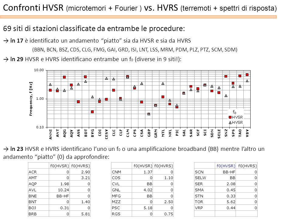 69 siti di stazioni classificate da entrambe le procedure: in 17 è identificato un andamento piatto sia da HVSR e sia da HVRS (BBN, BCN, BSZ, CDS, CLG