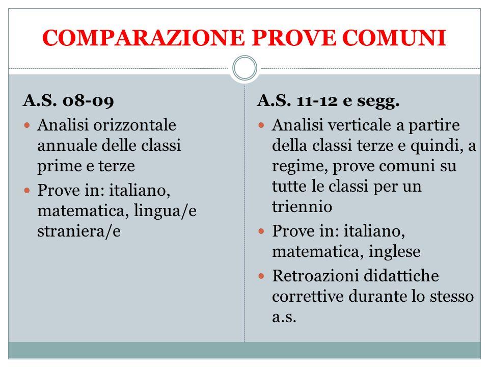 COMPARAZIONE PROVE COMUNI A.S. 08-09 Analisi orizzontale annuale delle classi prime e terze Prove in: italiano, matematica, lingua/e straniera/e A.S.