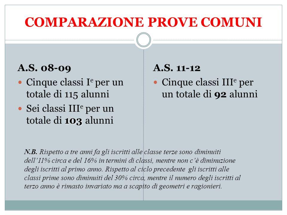 COMPARAZIONE PROVE COMUNI A.S. 08-09 Cinque classi I e per un totale di 115 alunni 103 Sei classi III e per un totale di 103 alunni A.S. 11-12 Cinque