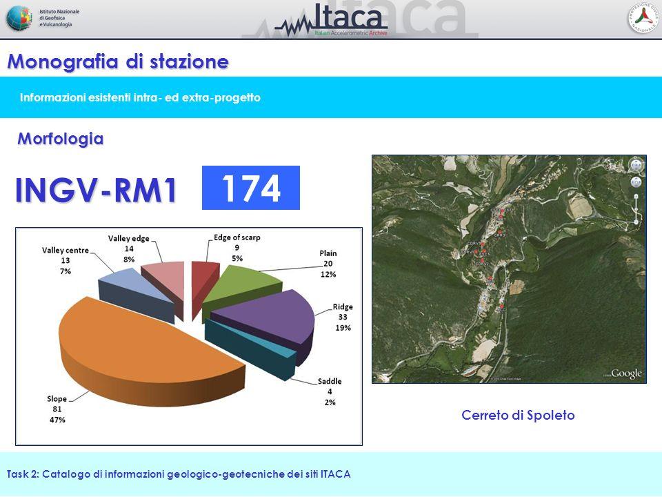 Informazioni esistenti intra- ed extra-progetto Monografia di stazione Task 2: Catalogo di informazioni geologico-geotecniche dei siti ITACA Morfologi