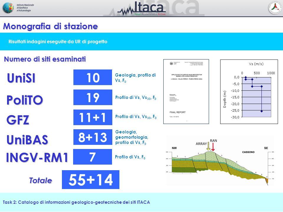 Risultati indagini eseguite da UR di progetto Monografia di stazione Task 2: Catalogo di informazioni geologico-geotecniche dei siti ITACA UniSI Numer