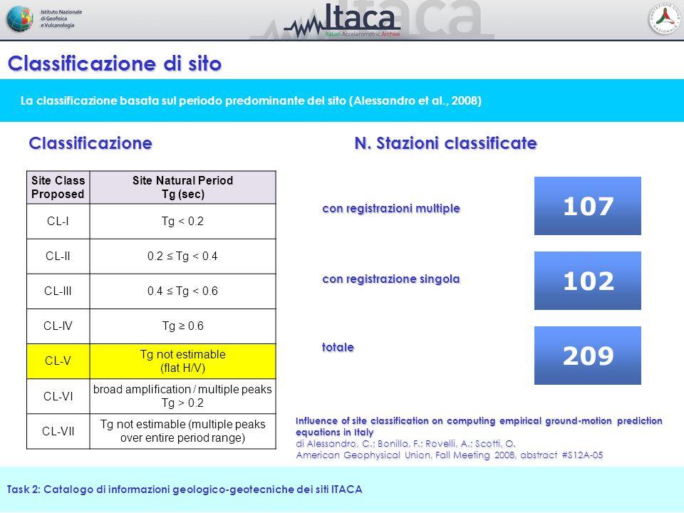 Task 2: Catalogo di informazioni geologico-geotecniche dei siti ITACA La classificazione basata sul periodo predominante del sito (Alessandro et al.,