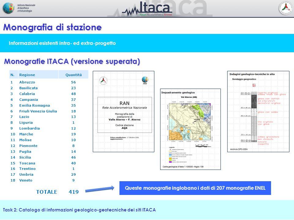 Classificazione di sito Task 2: Catalogo di informazioni geologico-geotecniche dei siti ITACA Revisione della classificazione e metodologia ibrida Mappa delle Soil Classes (1:100.000) Profili di velocità Vs (V s30 ) Classificazione proposta Versione 3.0 Categorie di sottosuolo NTC 2008 Periodo predominante da H/V – terremoto (CL-V: spettro piatto) Classificazione dei siti versione 2.0 Classificazione dei siti versione 2.1