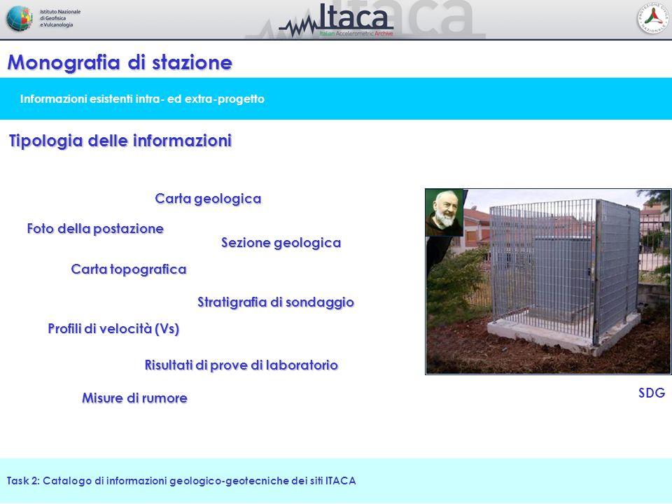 Informazioni esistenti intra- ed extra-progetto Monografia di stazione Task 2: Catalogo di informazioni geologico-geotecniche dei siti ITACA Tipologia