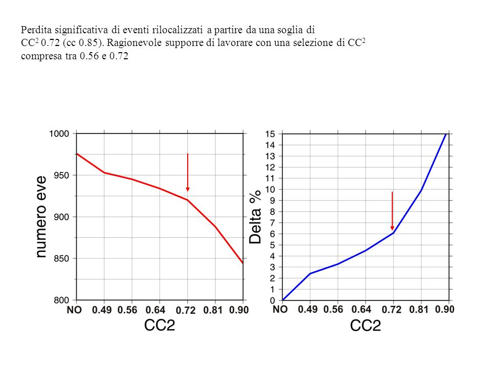 Perdita significativa di eventi rilocalizzati a partire da una soglia di CC 2 0.72 (cc 0.85).