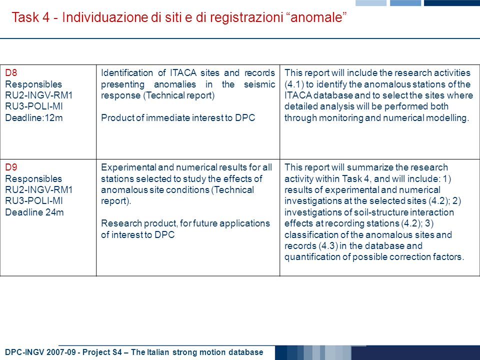 DPC-INGV 2007-09 - Project S4 – The Italian strong motion database Task 4 - Individuazione di siti e di registrazioni anomale D8 Responsibles RU2-INGV-RM1 RU3-POLI-MI Deadline:12m Identification of ITACA sites and records presenting anomalies in the seismic response (Technical report) Product of immediate interest to DPC This report will include the research activities (4.1) to identify the anomalous stations of the ITACA database and to select the sites where detailed analysis will be performed both through monitoring and numerical modelling.