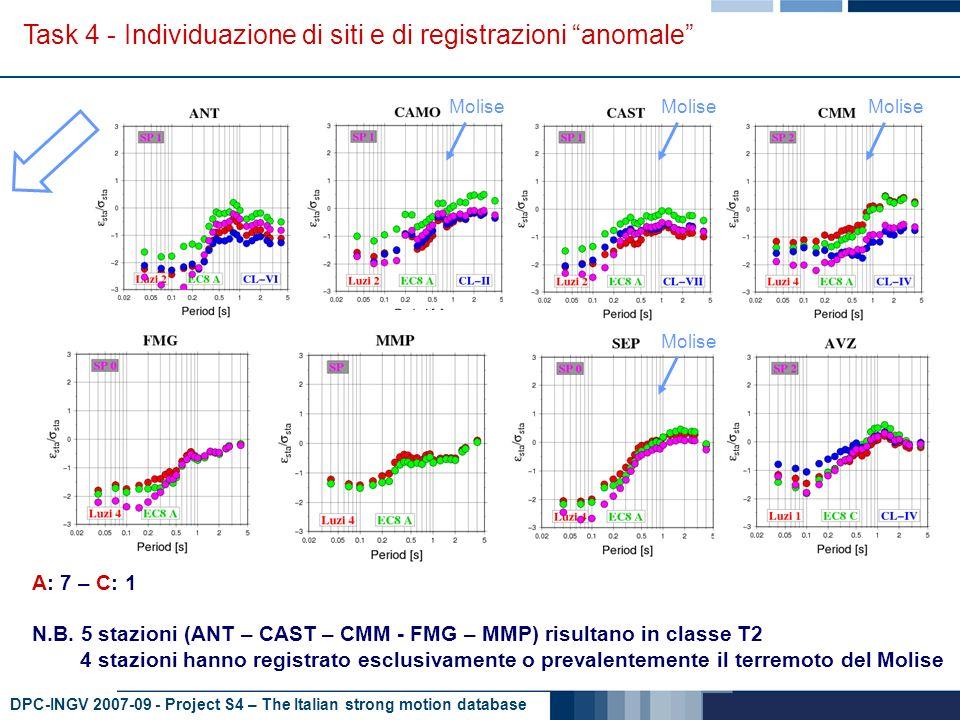 DPC-INGV 2007-09 - Project S4 – The Italian strong motion database Task 4 - Individuazione di siti e di registrazioni anomale A: 2 - E: 1 Molise