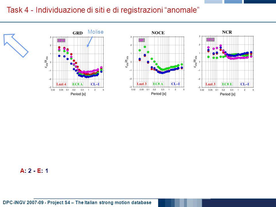 DPC-INGV 2007-09 - Project S4 – The Italian strong motion database Task 4 - Individuazione di siti e di registrazioni anomale A: 4 – B: 2 - C: 1 Molise