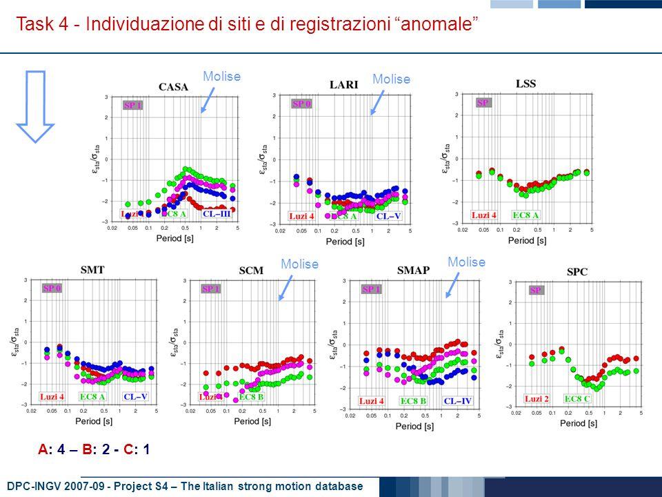 DPC-INGV 2007-09 - Project S4 – The Italian strong motion database Task 4 - Individuazione di siti e di registrazioni anomale B: 3 - C: 2 Aftershocks Irpinia Sequenza Ancona Aftershocks Irpinia