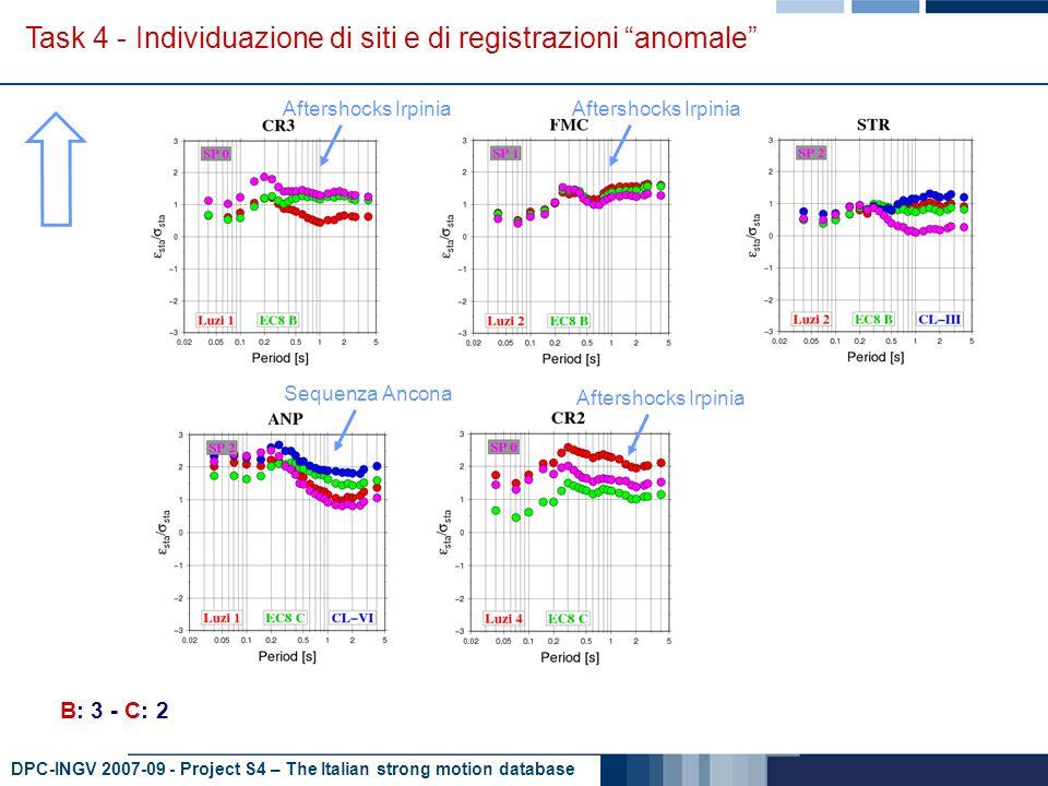 DPC-INGV 2007-09 - Project S4 – The Italian strong motion database Task 4 - Individuazione di siti e di registrazioni anomale A: 2 - B: 3 - C: 2 Molise