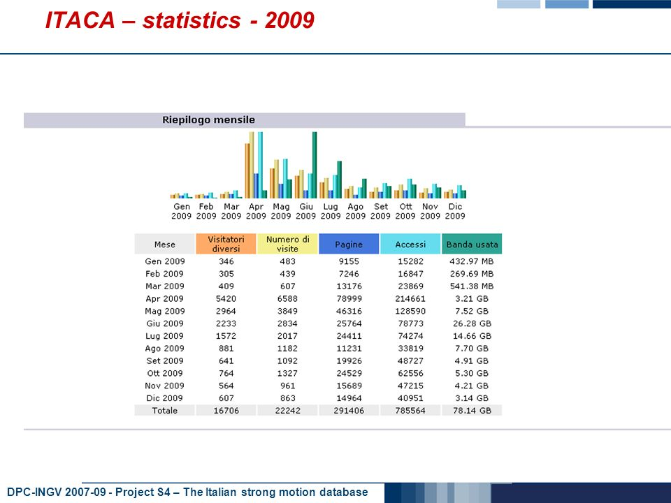 DPC-INGV 2007-09 - Project S4 – The Italian strong motion database ITACA – statistics - 2009