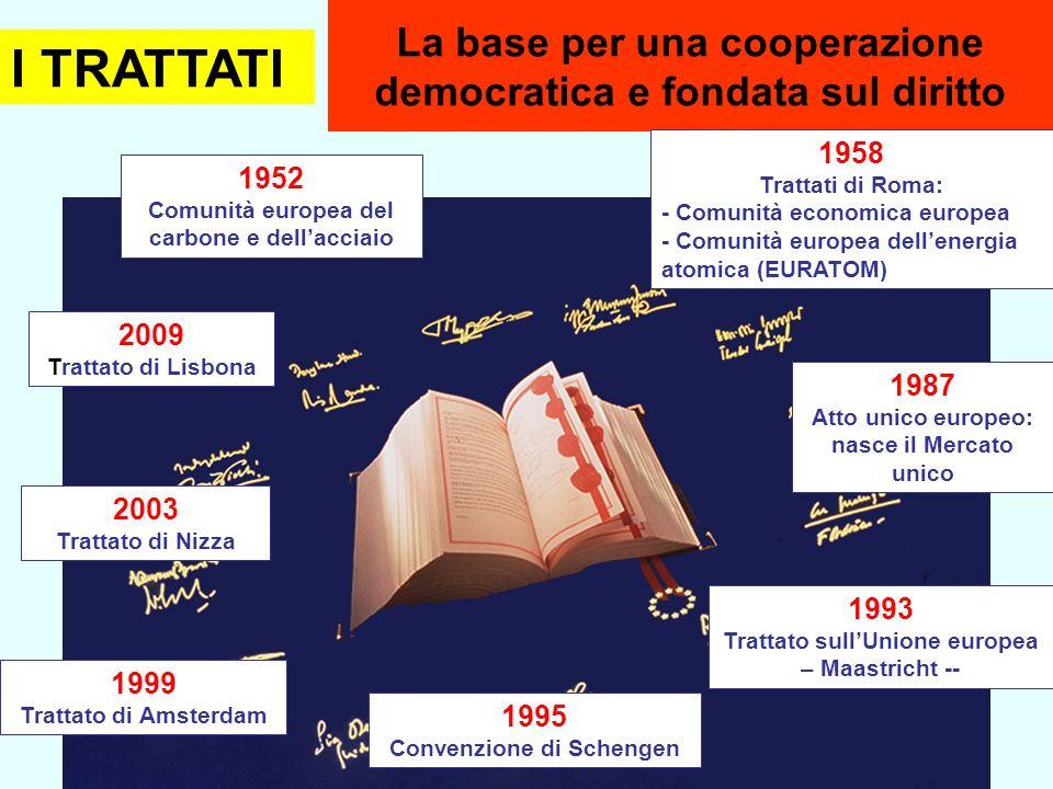 La base per una cooperazione democratica e fondata sul diritto 1952 Comunità europea del carbone e dellacciaio 1958 Trattati di Roma: - Comunità econo