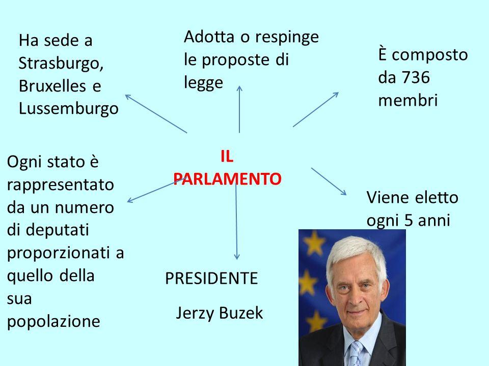 IL PARLAMENTO Ha sede a Strasburgo, Bruxelles e Lussemburgo Adotta o respinge le proposte di legge È composto da 736 membri Ogni stato è rappresentato