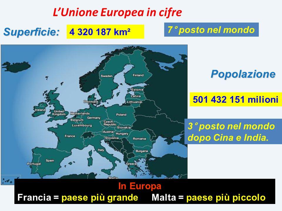 L Unione Europea in cifre 3° posto nel mondo dopo Cina e India. PopolazioneSuperficie: 4 320 187 km² 7° posto nel mondo 501 432 151 milioni In Europa