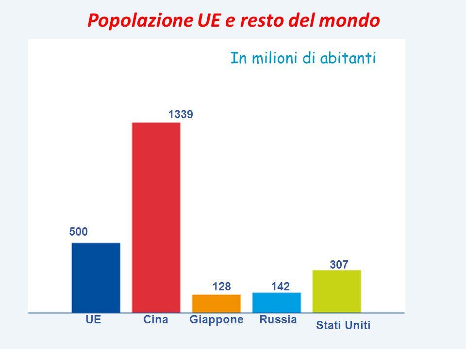 500 1339 128142 307 UECinaGiapponeRussia Stati Uniti Popolazione UE e resto del mondo In milioni di abitanti