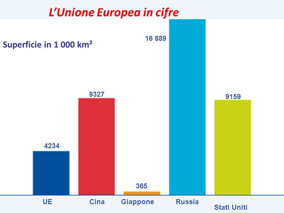 UECinaGiapponeRussia Stati Uniti 16 889 9327 9159 4234 365 LUnione Europea in cifre Superficie in 1 000 km²