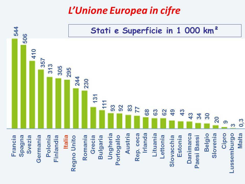 Francia Spagna Svezia Germania Polonia Finlandia Italia Regno Unito Romania Grecia Bulgaria Ungheria Portogallo Austria Rep. ceca Irlanda Lituania Let