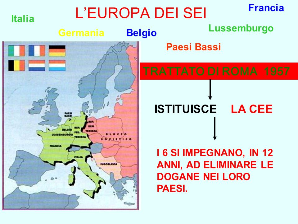 LEUROPA DEI SEI Francia Italia Lussemburgo GermaniaBelgio Paesi Bassi I 6 SI IMPEGNANO, IN 12 ANNI, AD ELIMINARE LE DOGANE NEI LORO PAESI. TRATTATO DI