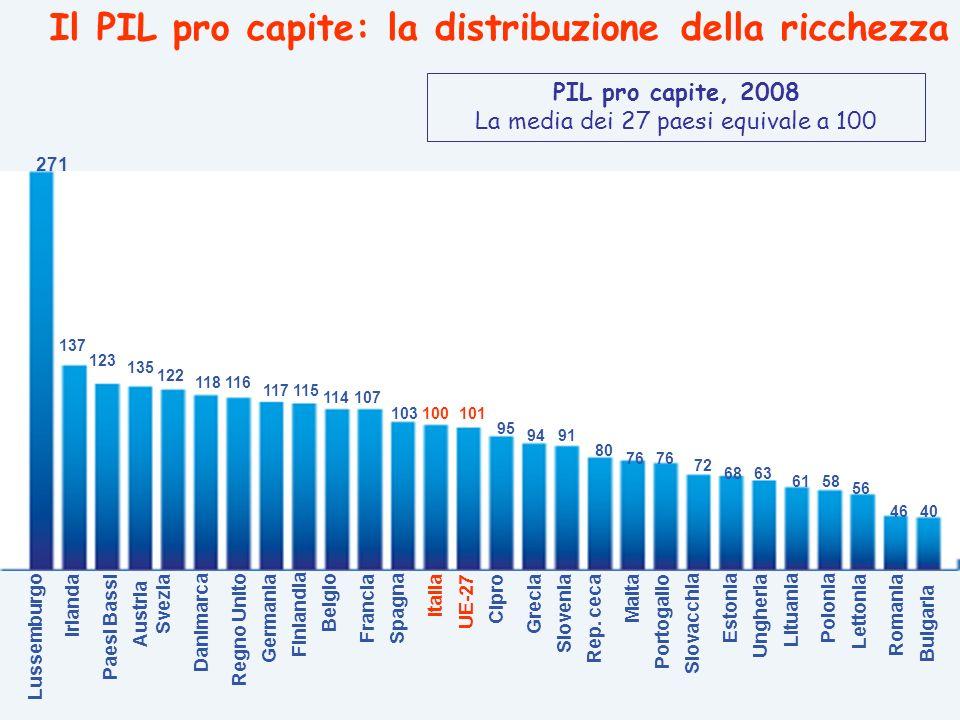 Lituania PIL pro capite, 2008 La media dei 27 paesi equivale a 100 271 137 135 123 118 114 122 117115 116 107 101103100 95 9491 80 76 6863 72 61 56 58