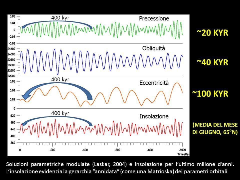 Soluzioni parametriche modulate (Laskar, 2004) e insolazione per lultimo milione danni. Linsolazione evidenzia la gerarchia annidata (come una Matrios