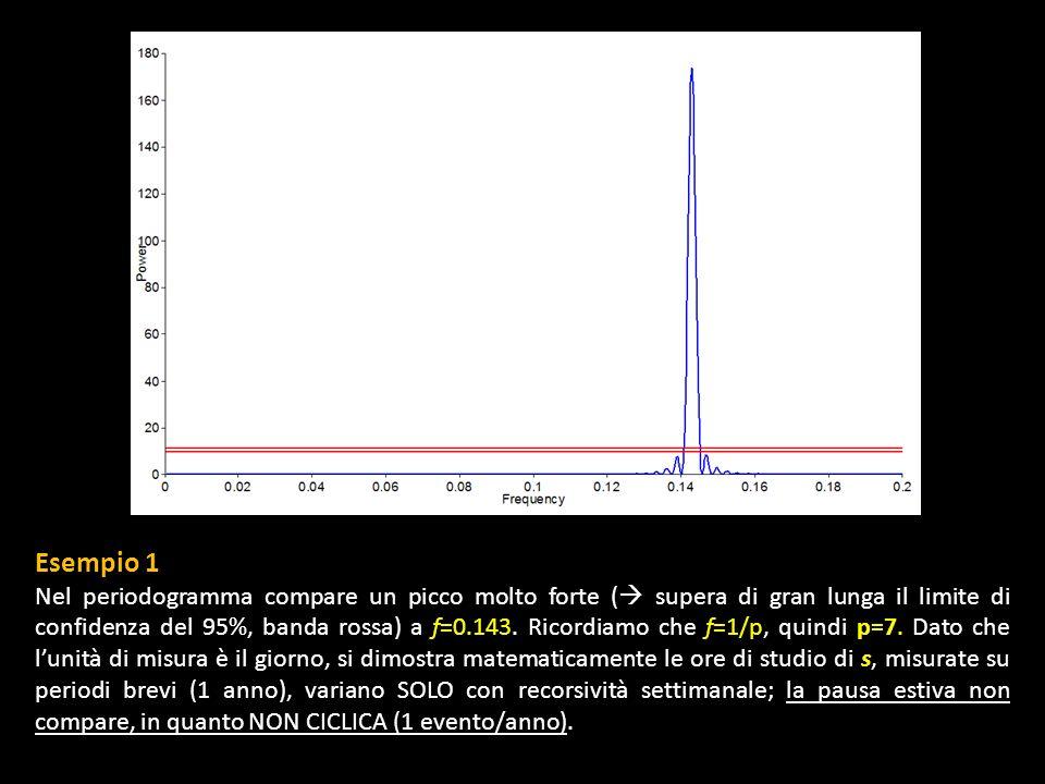 Esempio 1 Nel periodogramma compare un picco molto forte ( supera di gran lunga il limite di confidenza del 95%, banda rossa) a f=0.143. Ricordiamo ch