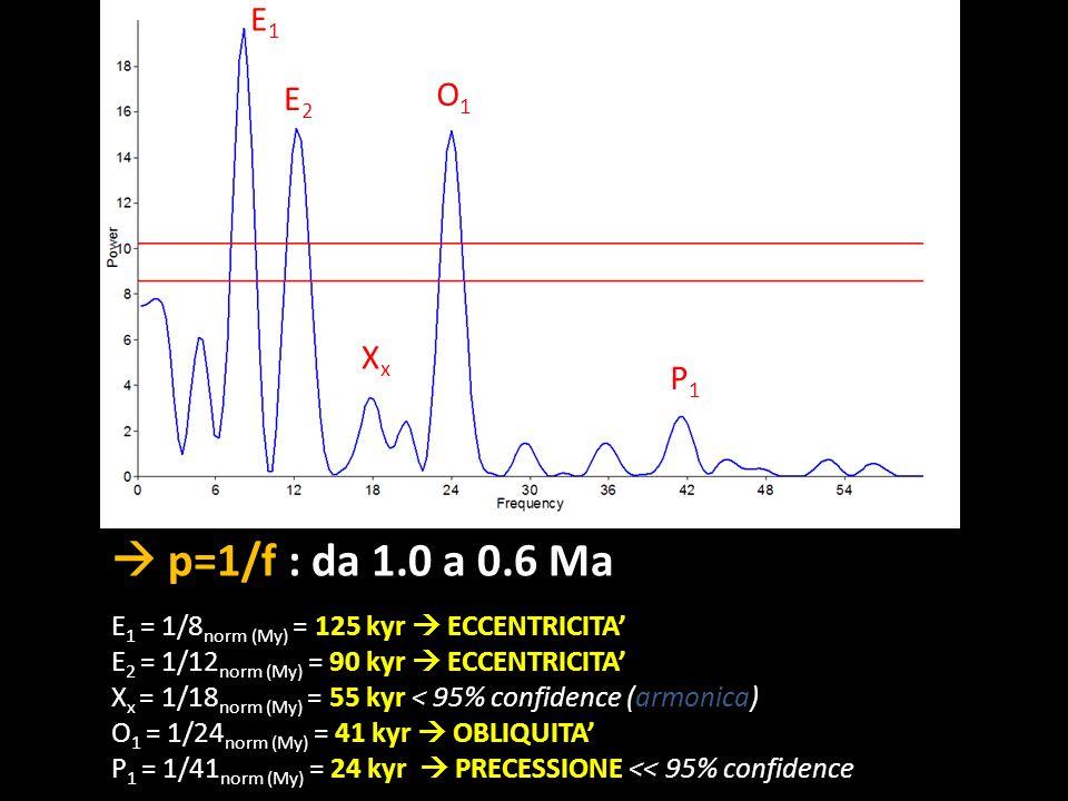 p=1/f : da 1.0 a 0.6 Ma E 1 = 1/8 norm (My) = 125 kyr ECCENTRICITA E 2 = 1/12 norm (My) = 90 kyr ECCENTRICITA X x = 1/18 norm (My) = 55 kyr < 95% conf