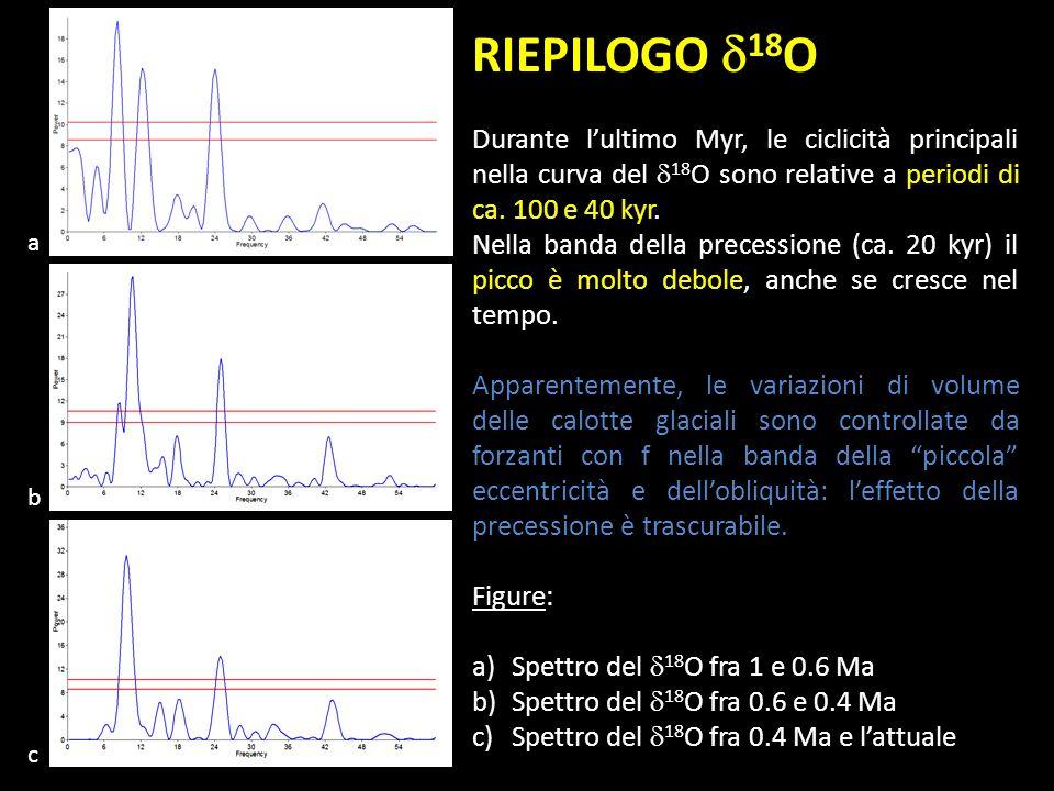 RIEPILOGO 18 O Durante lultimo Myr, le ciclicità principali nella curva del 18 O sono relative a periodi di ca. 100 e 40 kyr. Nella banda della preces
