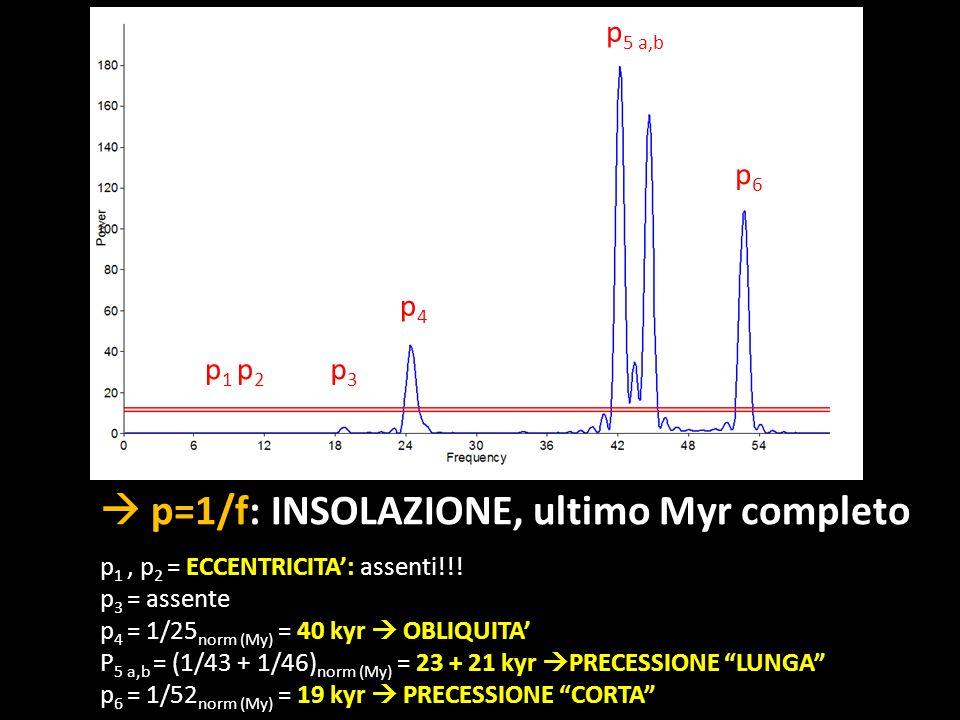 p=1/f: INSOLAZIONE, ultimo Myr completo p 1, p 2 = ECCENTRICITA: assenti!!! p 3 = assente p 4 = 1/25 norm (My) = 40 kyr OBLIQUITA P 5 a,b = (1/43 + 1/