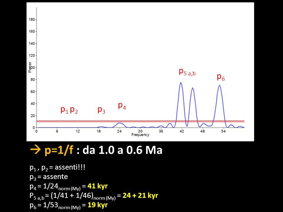 p=1/f : da 1.0 a 0.6 Ma p 1, p 2 = assenti!!! p 3 = assente p 4 = 1/24 norm (My) = 41 kyr P 5 a,b = (1/41 + 1/46) norm (My) = 24 + 21 kyr p 6 = 1/53 n