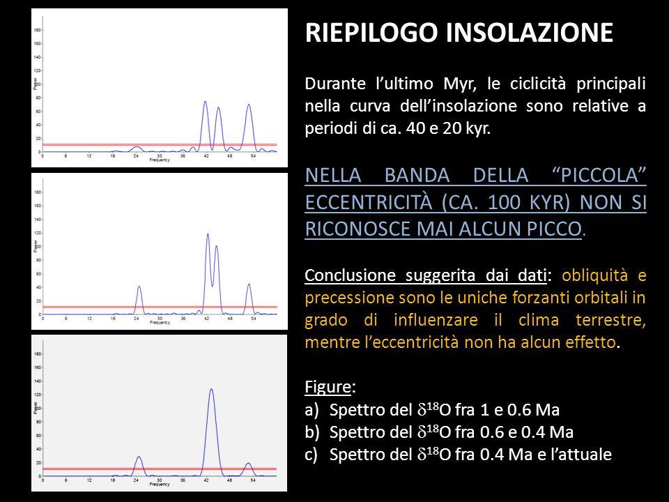 RIEPILOGO INSOLAZIONE Durante lultimo Myr, le ciclicità principali nella curva dellinsolazione sono relative a periodi di ca. 40 e 20 kyr. NELLA BANDA