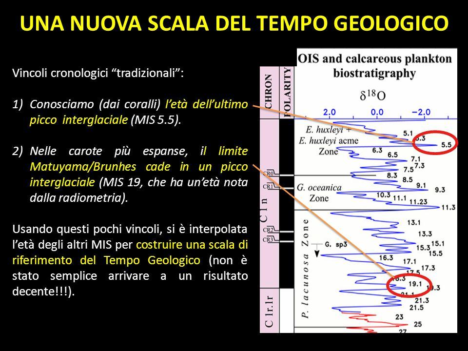 UNA NUOVA SCALA DEL TEMPO GEOLOGICO Vincoli cronologici tradizionali: 1)Conosciamo (dai coralli) letà dellultimo picco interglaciale (MIS 5.5). 2)Nell