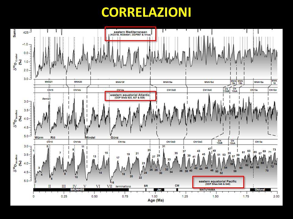 18 O Time (Ma) Record del 18 O, bentonici (running average a 3 punti) Notate che gli spessori sono già trasformati in tempo: il gioco è molto più facile!
