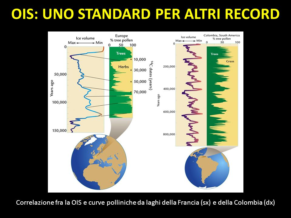 OBLIQUITA (T) Periodo: 41 kyr Lobliquità dellasse terrestre rispetto al piano delleclittica (TILTING, da cui labbreviazione T) varia periodicamente da 22 a 24.5°, e viceversa.