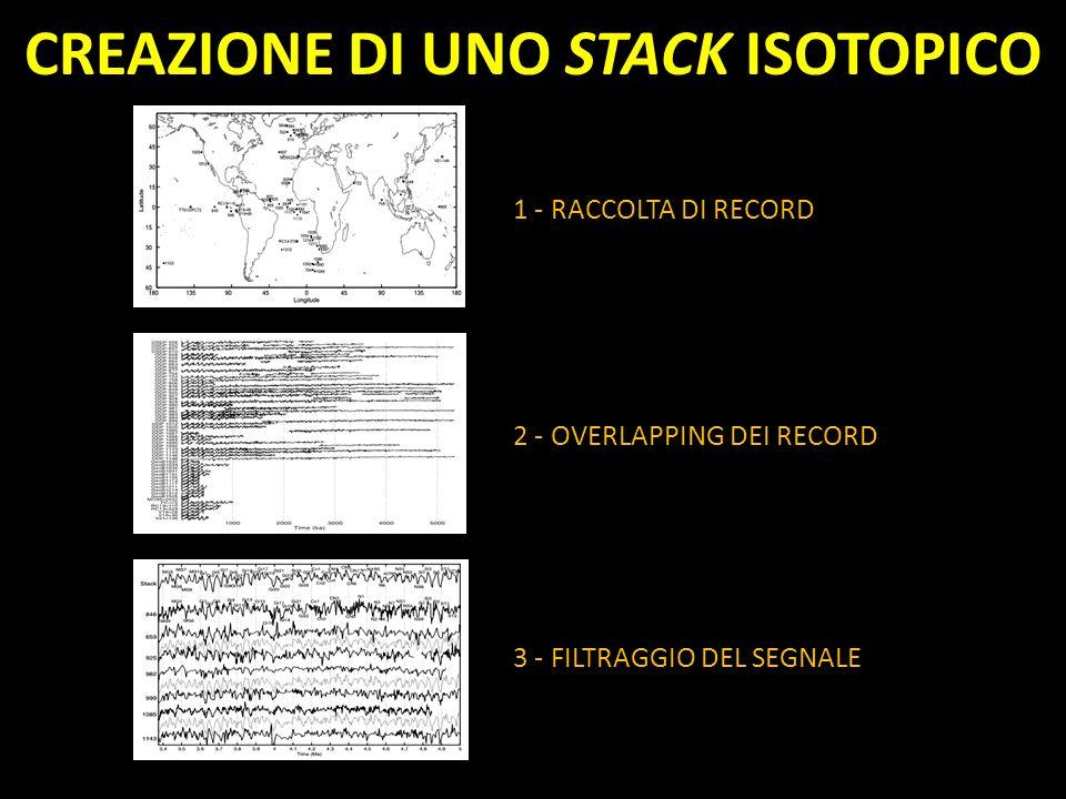 CREAZIONE DI UNO STACK ISOTOPICO 1 - RACCOLTA DI RECORD 2 - OVERLAPPING DEI RECORD 3 - FILTRAGGIO DEL SEGNALE