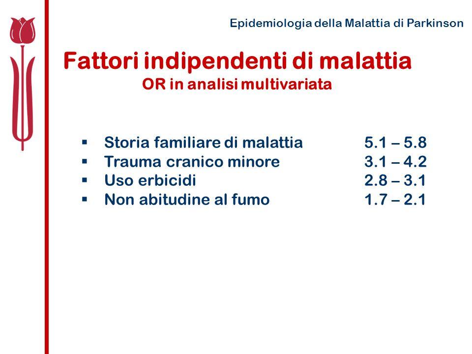 Fattori indipendenti di malattia OR in analisi multivariata Storia familiare di malattia5.1 – 5.8 Trauma cranico minore 3.1 – 4.2 Uso erbicidi2.8 – 3.1 Non abitudine al fumo1.7 – 2.1 Epidemiologia della Malattia di Parkinson