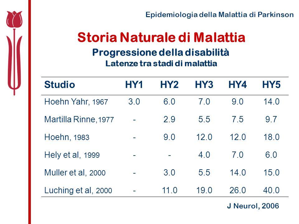 Epidemiologia della Malattia di Parkinson Storia Naturale di Malattia Progressione della disabilità Latenze tra stadi di malattia 40.026.019.011.0-Luching et al, 2000 15.014.05.53.0-Muller et al, 2000 6.07.04.0--Hely et al, 1999 18.012.0 9.0-Hoehn, 1983 9.77.55.52.9-Martilla Rinne, 1977 14.09.07.06.03.0Hoehn Yahr, 1967 HY5HY4HY3HY2HY1Studio J Neurol, 2006
