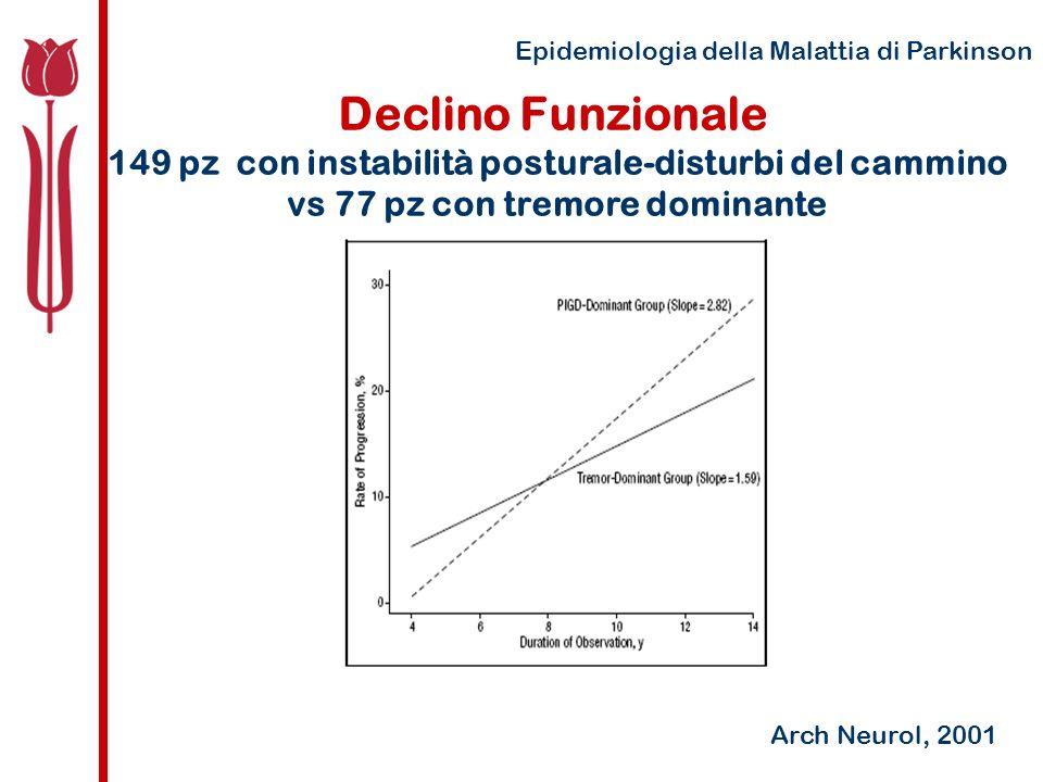 Epidemiologia della Malattia di Parkinson Declino Funzionale 149 pz con instabilità posturale-disturbi del cammino vs 77 pz con tremore dominante Arch Neurol, 2001