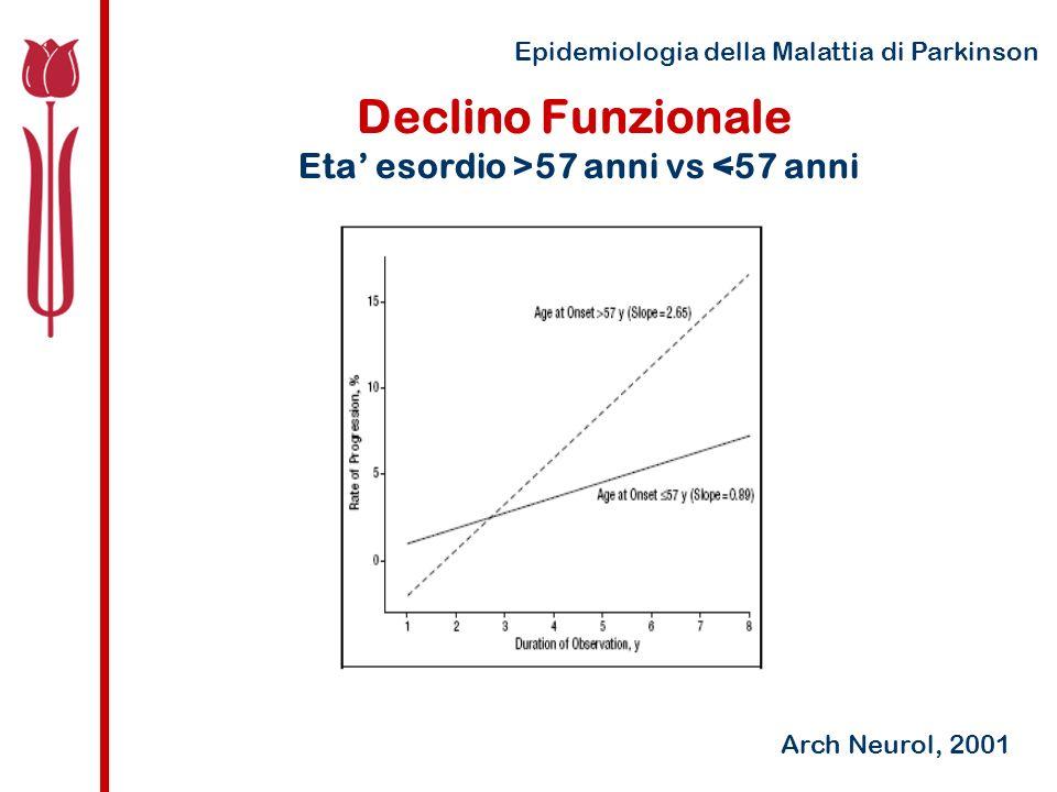 Epidemiologia della Malattia di Parkinson Declino Funzionale Eta esordio >57 anni vs <57 anni Arch Neurol, 2001