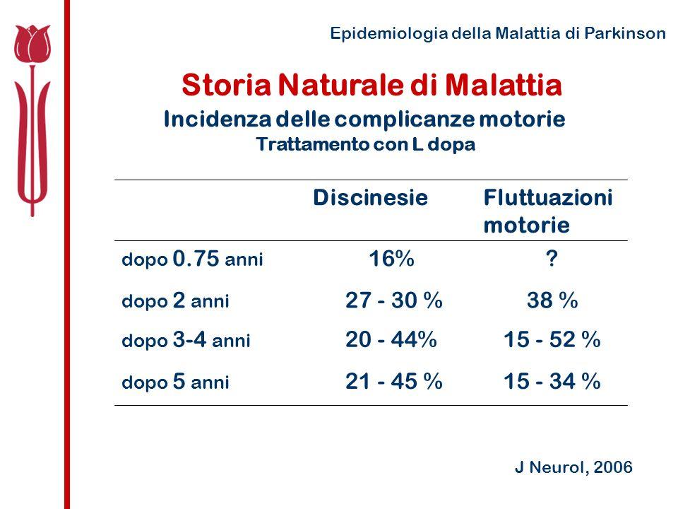 Epidemiologia della Malattia di Parkinson Storia Naturale di Malattia Incidenza delle complicanze motorie Trattamento con L dopa 15 - 34 % 21 - 45 % dopo 5 anni 15 - 52 %20 - 44% dopo 3-4 anni 38 % 27 - 30 % dopo 2 anni ?16% dopo 0.75 anni Fluttuazioni motorie Discinesie J Neurol, 2006