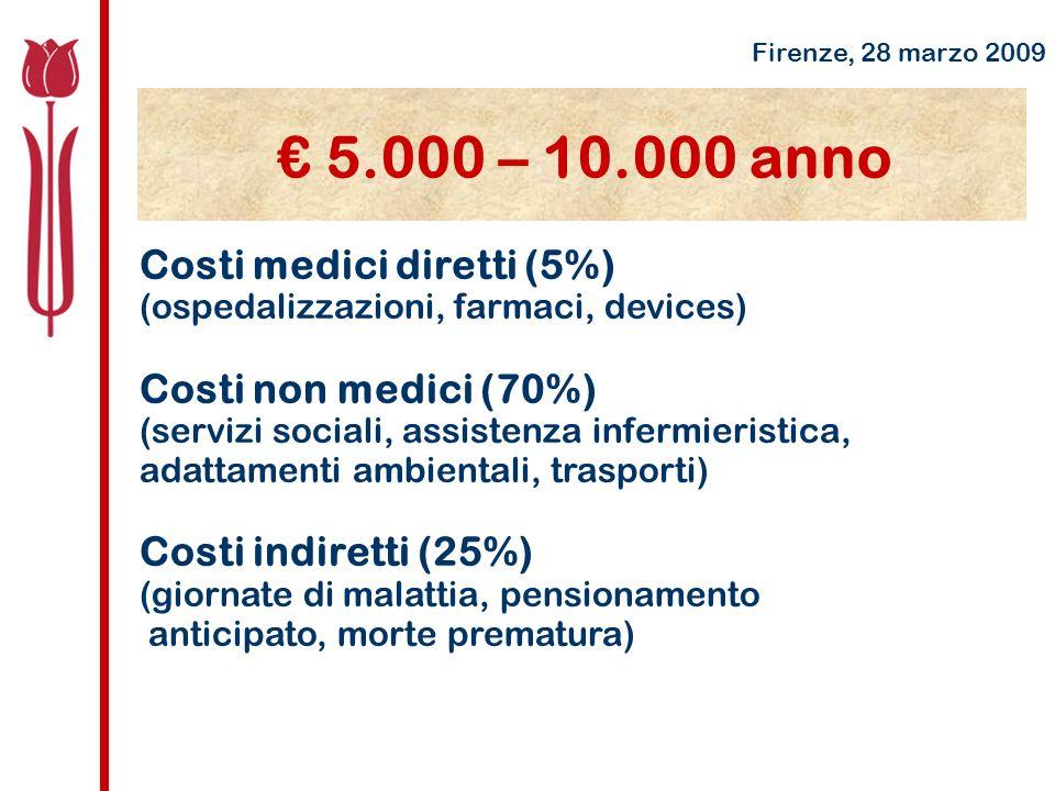 Costi medici diretti (5%) (ospedalizzazioni, farmaci, devices) Costi non medici (70%) (servizi sociali, assistenza infermieristica, adattamenti ambientali, trasporti) Costi indiretti (25%) (giornate di malattia, pensionamento anticipato, morte prematura) Firenze, 28 marzo 2009 5.000 – 10.000 anno