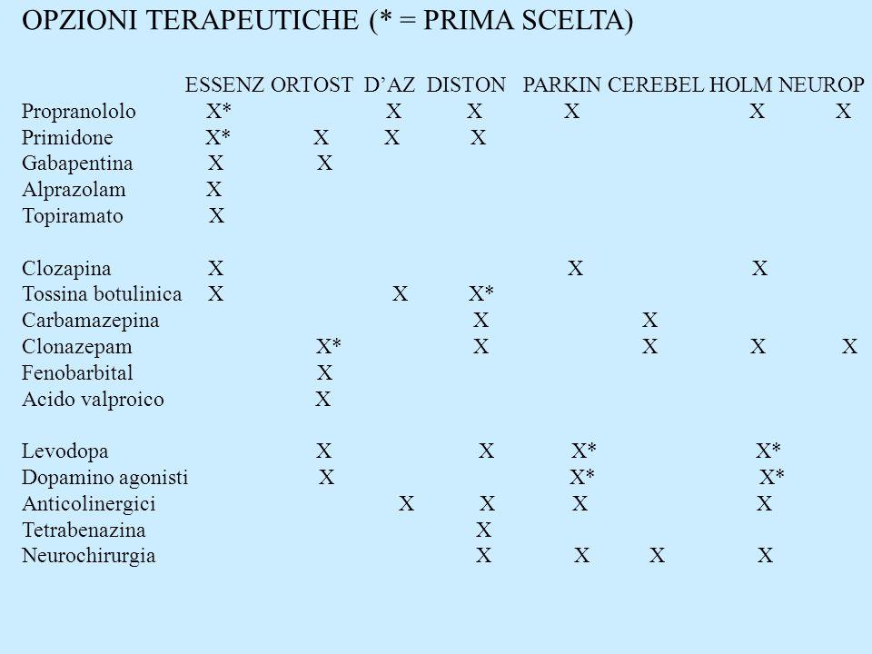 OPZIONI TERAPEUTICHE (* = PRIMA SCELTA) ESSENZ ORTOST DAZ DISTON PARKIN CEREBEL HOLM NEUROP Propranololo X* X X X X X Primidone X* X X X Gabapentina X